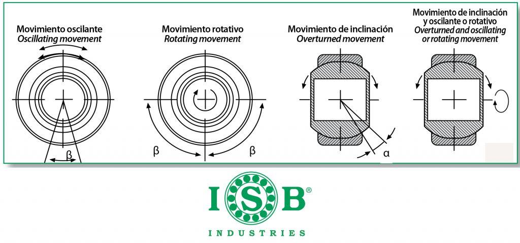 movimiento de rótulas ISB
